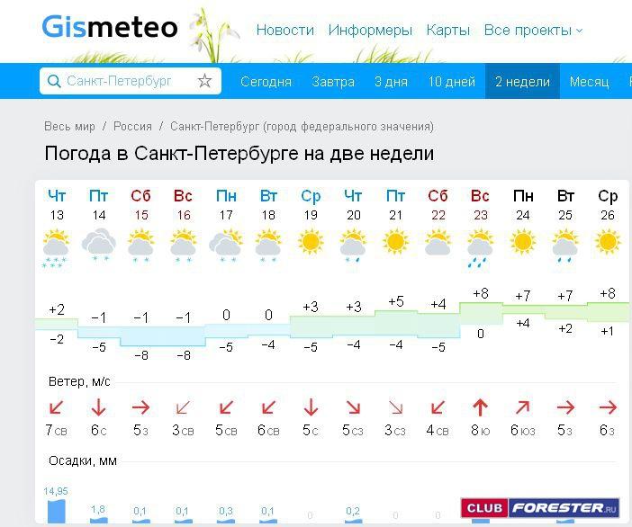 поселка Береговое погода в санкт петербурге на сегодня мастера салоны вашего